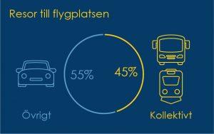 Valt transportslag enligt undersökning 2016