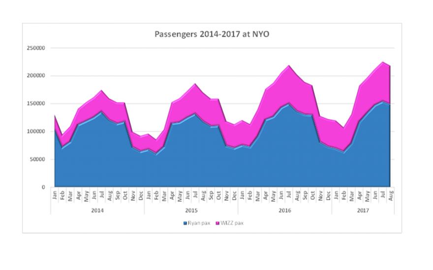 Fördelning av passagerare mellan bolag